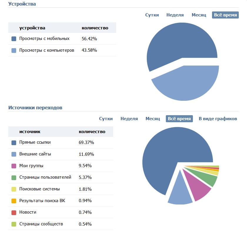 %d1%81%d1%82%d0%b0%d1%82%d0%b8%d1%81%d1%82%d0%b8%d0%ba%d0%b0-2015-2